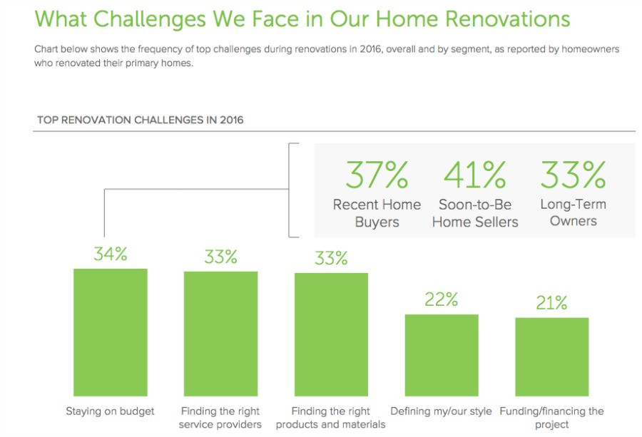The Houzz & Home 2017 Annual Survey: Trends in renovations