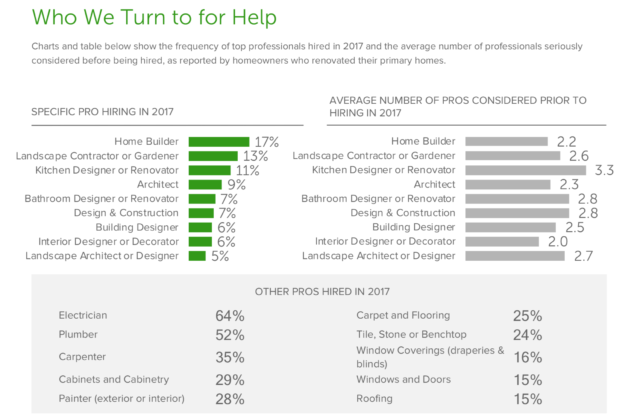 Houzz survey result - trades